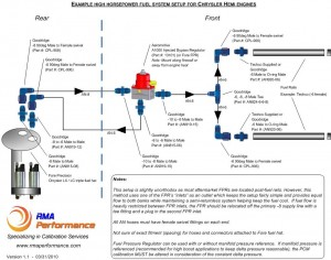 Example Fuel Setup for High Horsepower Hemi Engines